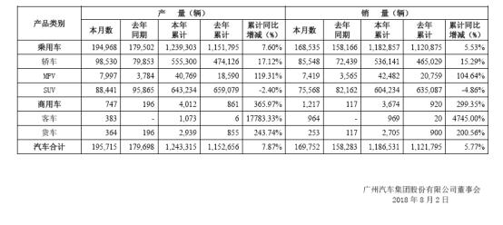 广汽集团前7月共售新车约119万辆,SUV销量下滑4.86%