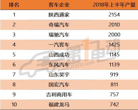 新能源专用车6月产量排行:瑞驰环比大增226%